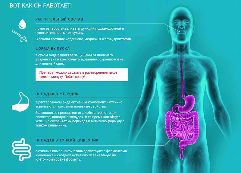 Препарат работает крайне эффективно в любых условиях и способствует оздоровлению практически любого организма